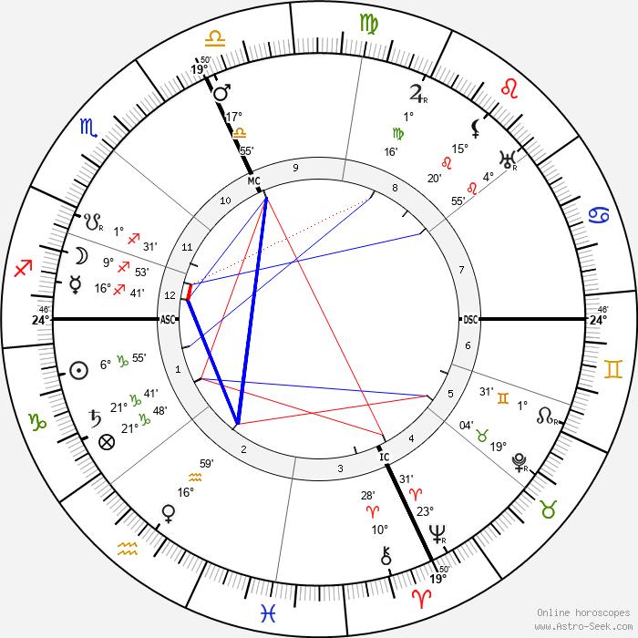 Pio Baroja - Birth horoscope chart