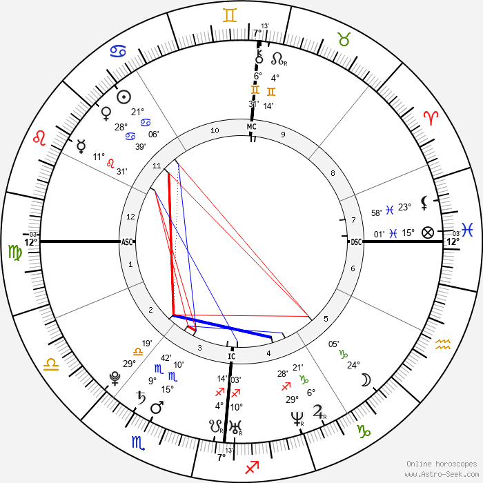 Pio Marmaï - Birth horoscope chart
