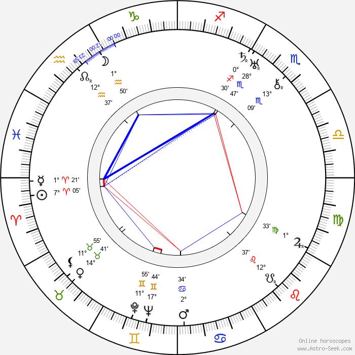 Piolim - Birth horoscope chart