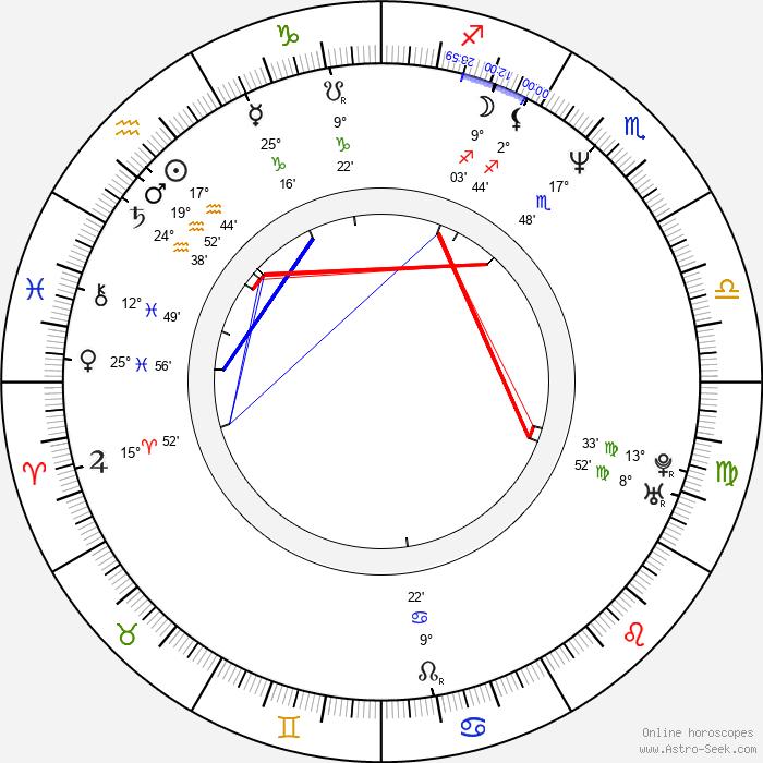 Piotr Antczak - Birth horoscope chart