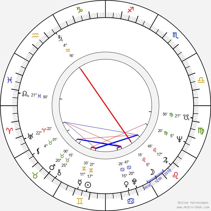 Piotr Augustyniak - Birth horoscope chart