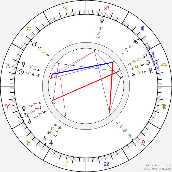 Piotr Borowski - Birth horoscope chart