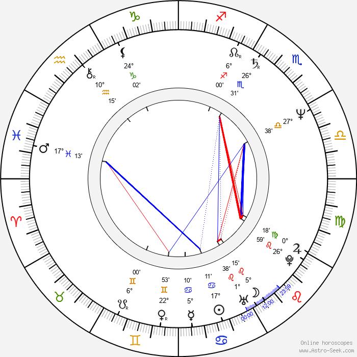 Piotr Dumala - Birth horoscope chart