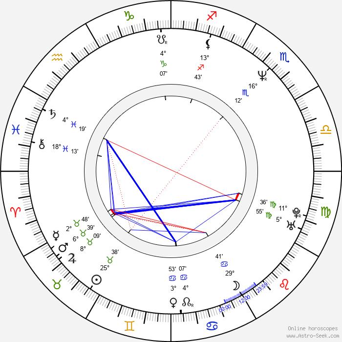 Piotr Gasowski - Birth horoscope chart
