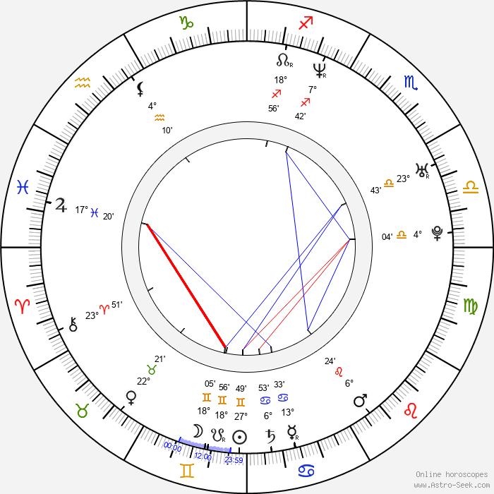 Piotr Jankowski - Birth horoscope chart