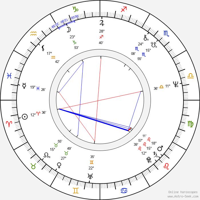 Piotr Krukowski - Birth horoscope chart