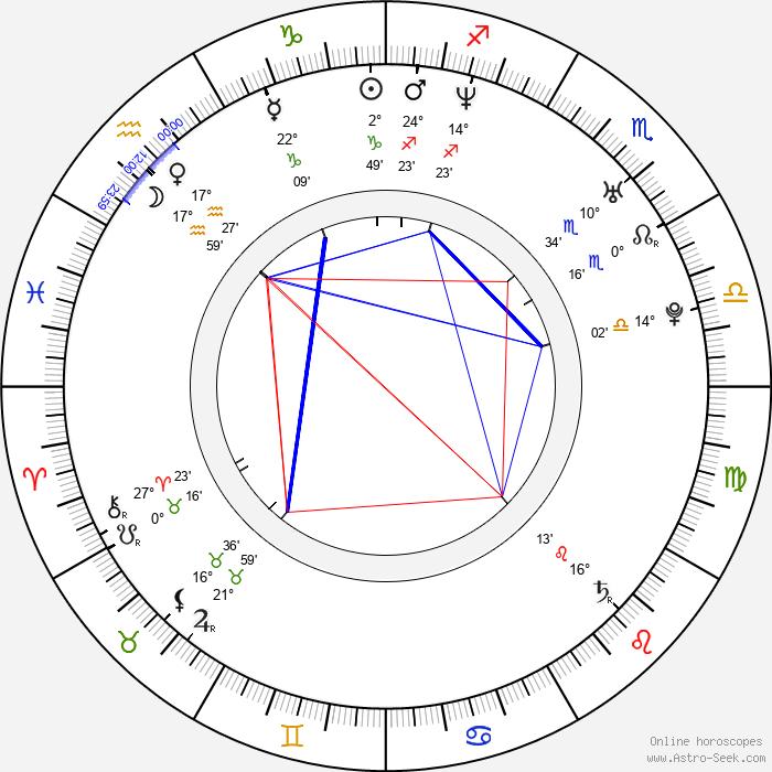 Piotr Miazga - Birth horoscope chart
