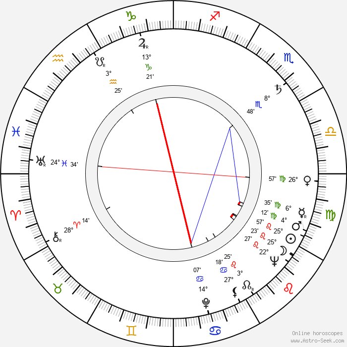 Piotr Pawlowski - Birth horoscope chart