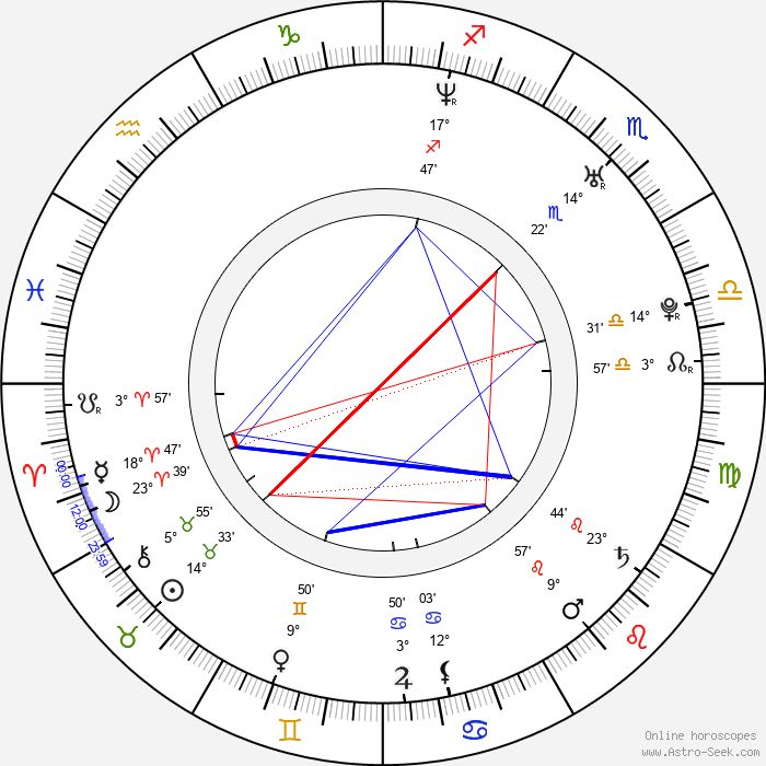 Piotr Rogucki - Birth horoscope chart