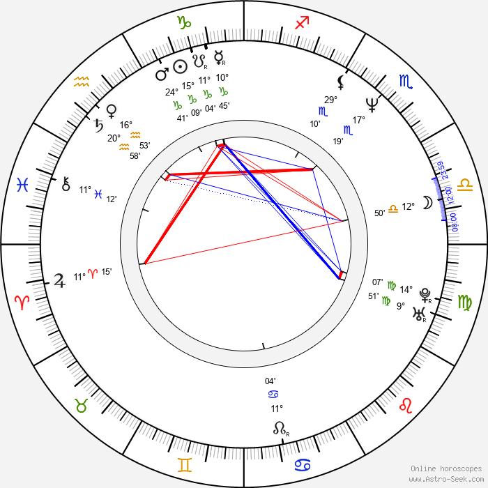 Piotr Rzymyszkiewicz - Birth horoscope chart