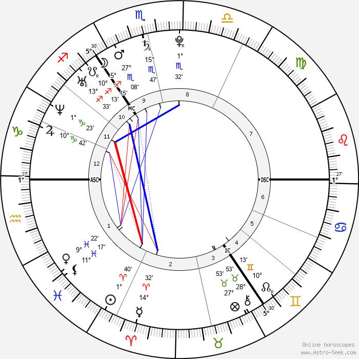 Piotr Trochowski - Birth horoscope chart