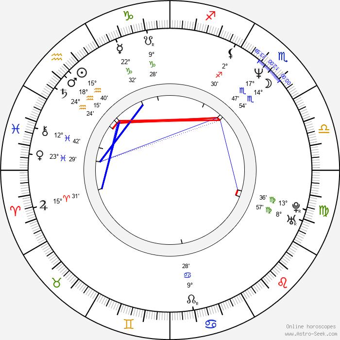 Piotr Trzaskalski - Birth horoscope chart