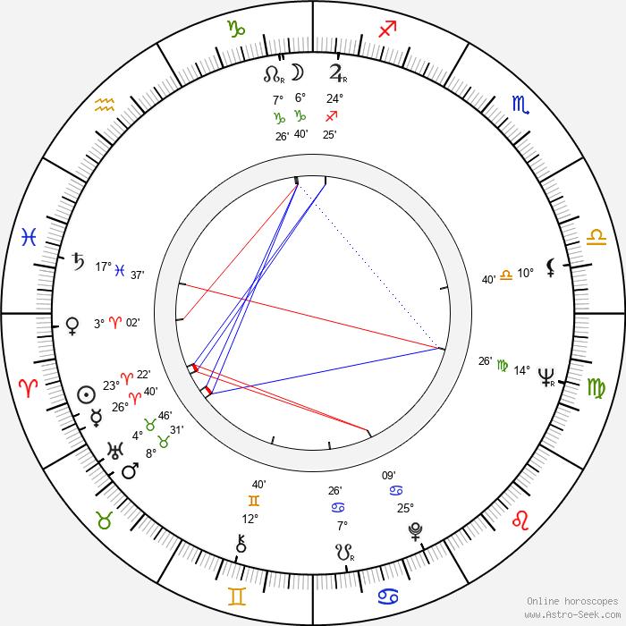 Piotr Wysocki - Birth horoscope chart