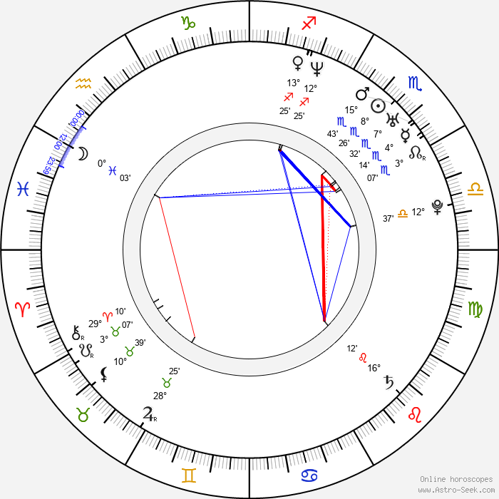 Piper Perabo - Birth horoscope chart