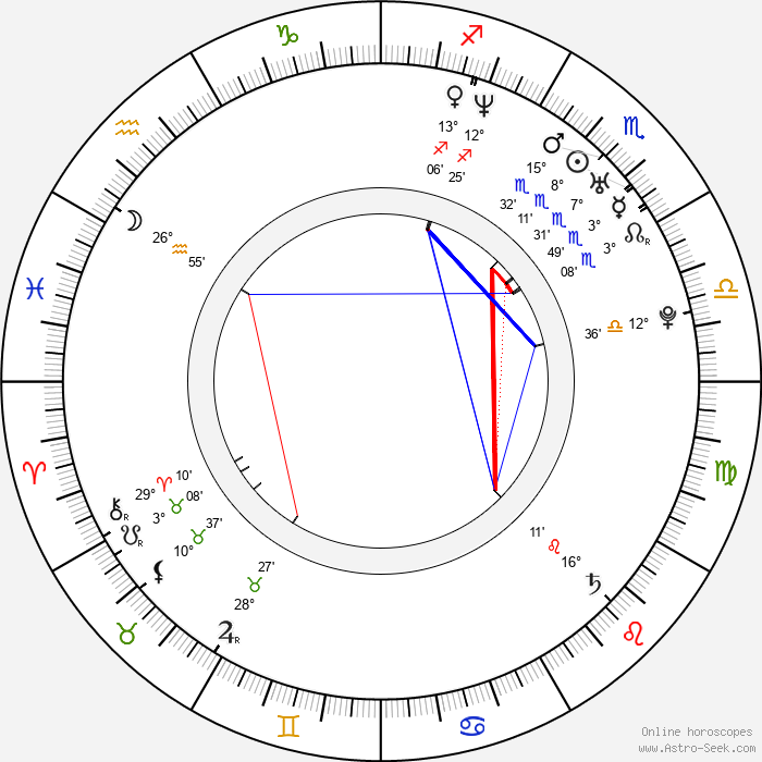 Piper Perabo - Birth horoscope chart