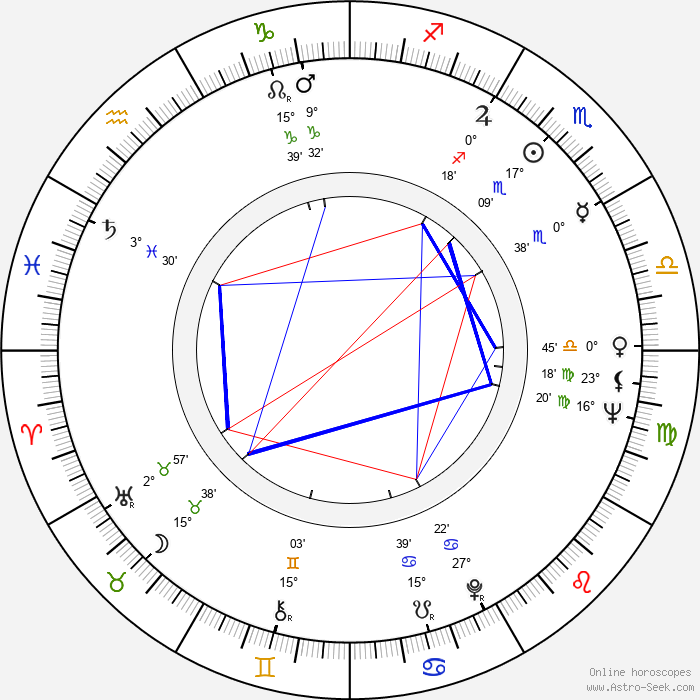 Pippa Scott - Birth horoscope chart