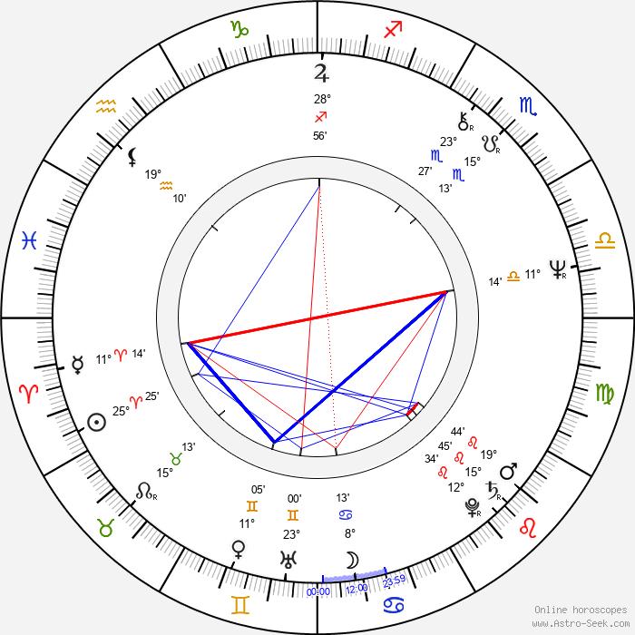 Pippa Steel - Birth horoscope chart