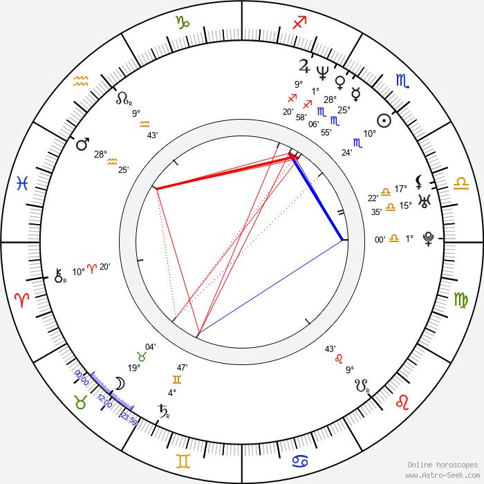 Piret Laurimaa - Birth horoscope chart