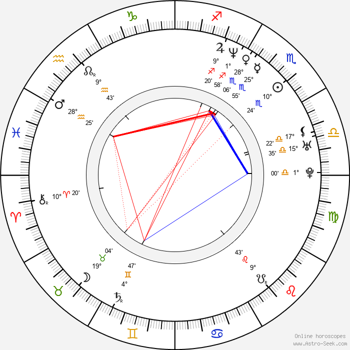 Piret Laurimaa - Birth horoscope chart