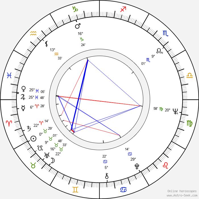Pirjo Bergström - Birth horoscope chart