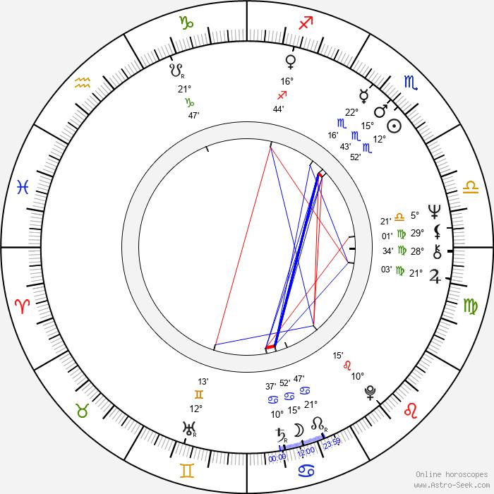 Pirjo Söderlund - Birth horoscope chart