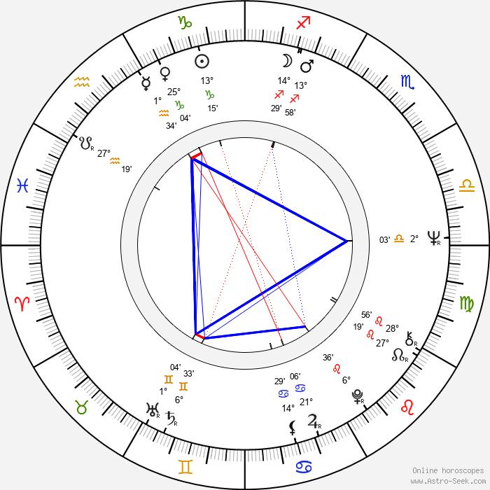 Pirkko Nukari - Birth horoscope chart