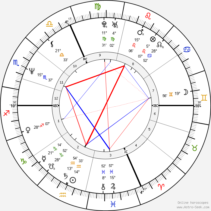 Pirmin Zurbriggen - Birth horoscope chart