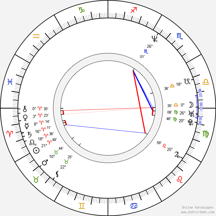 Pit Passarell - Birth horoscope chart