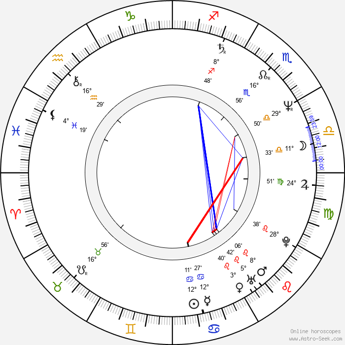 Pitof - Birth horoscope chart