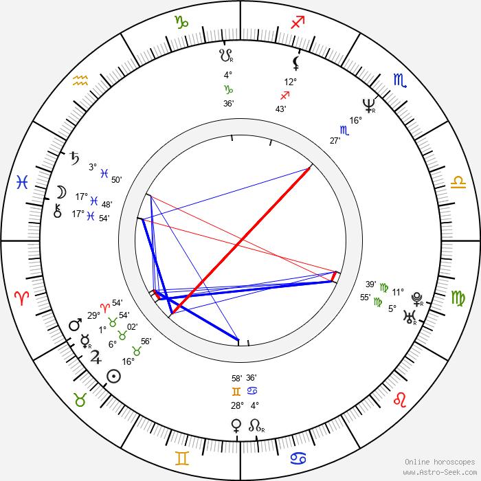 Pjer Zalica - Birth horoscope chart