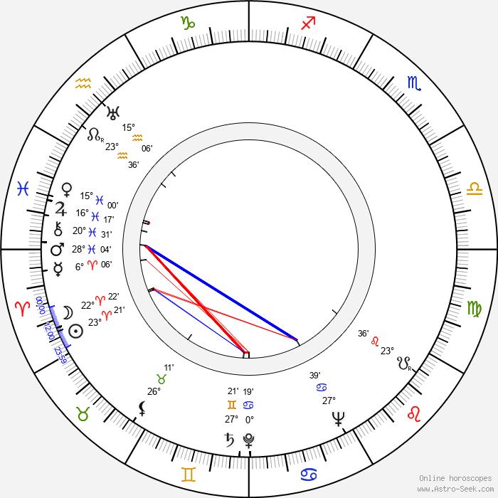 Pjotr Glebov - Birth horoscope chart