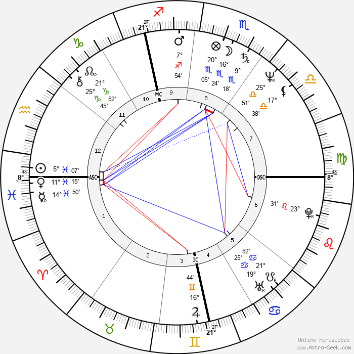 Plastic Bertrand - Birth horoscope chart