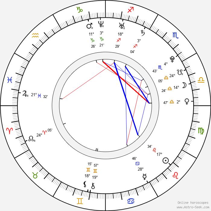 Polina Filoněnko - Birth horoscope chart