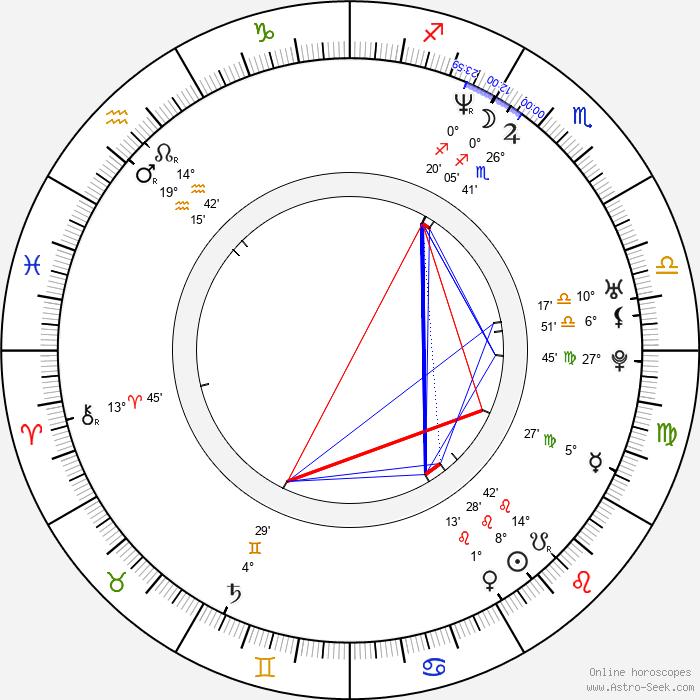 Polina Kutěpova - Birth horoscope chart