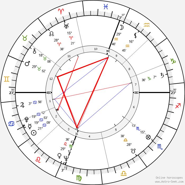 Polly Bergen - Birth horoscope chart