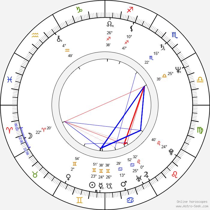 Polly Draper - Birth horoscope chart