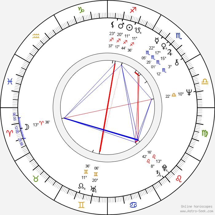 Polly Hemingway - Birth horoscope chart