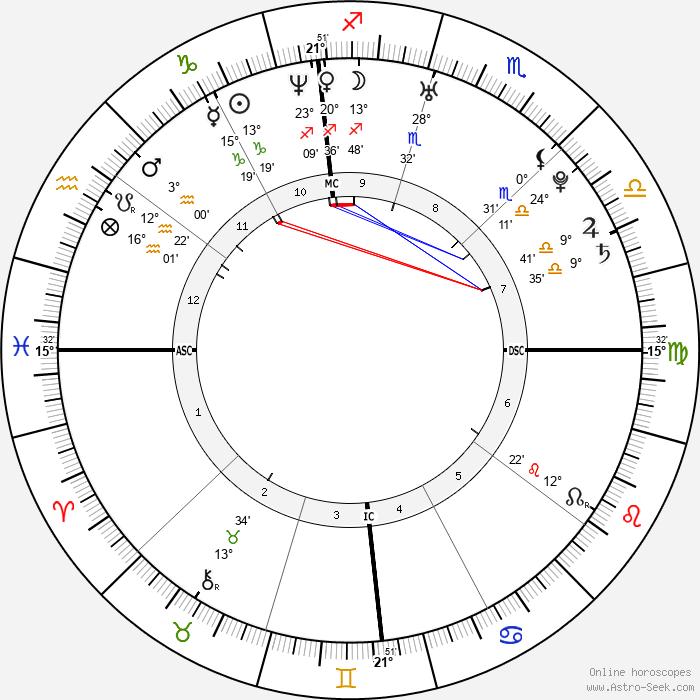 Polly Klaas - Birth horoscope chart