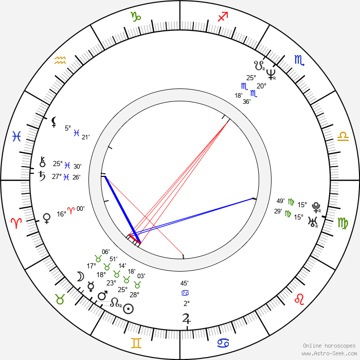 Polly Walker - Birth horoscope chart