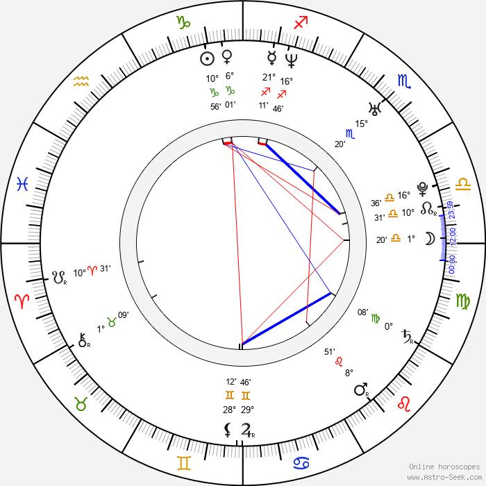 Polow da Don - Birth horoscope chart