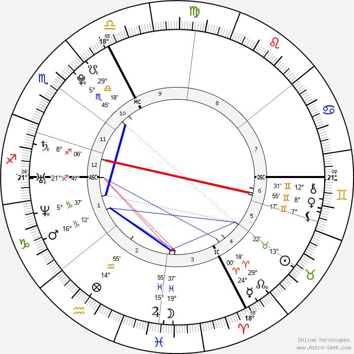 Pom Klementieff - Birth horoscope chart