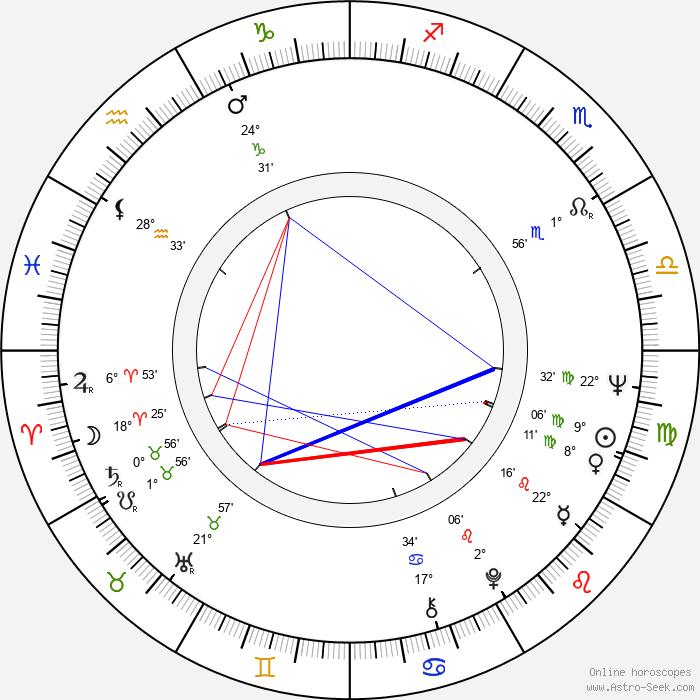 Pontus Dammert - Birth horoscope chart