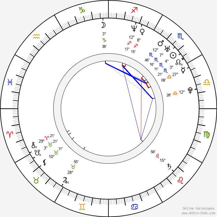 Pooja Batra - Birth horoscope chart