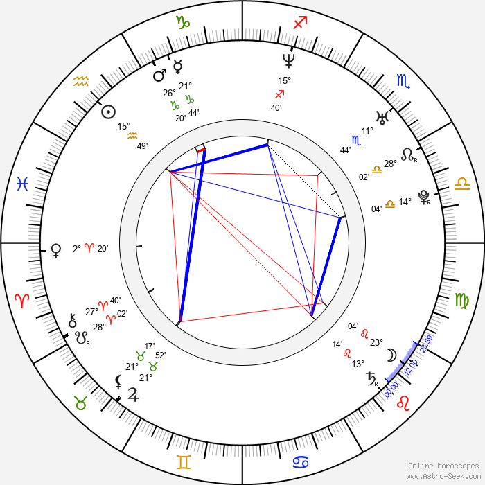 Pooja Kumar - Birth horoscope chart