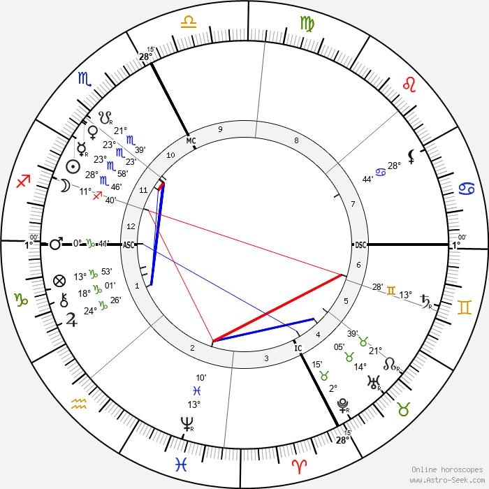 Pope Benedict XV - Birth horoscope chart