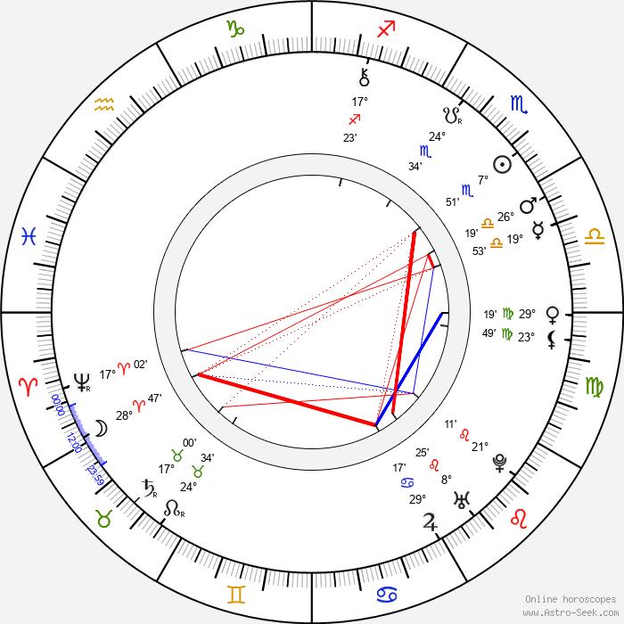 Pope Clement XIV - Birth horoscope chart