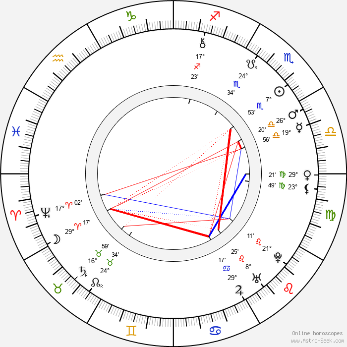 Pope Clement XIV - Birth horoscope chart
