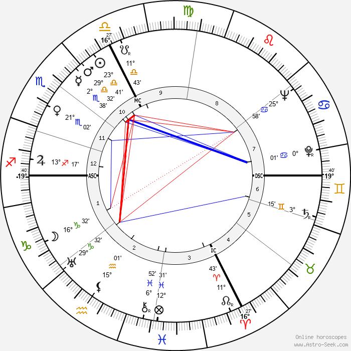 Pope John Paul I - Birth horoscope chart