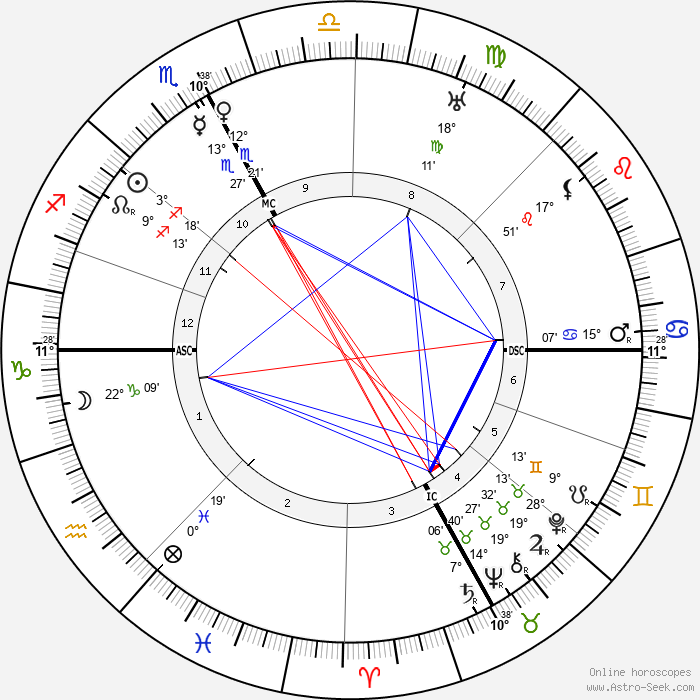 Pope John XXIII - Birth horoscope chart