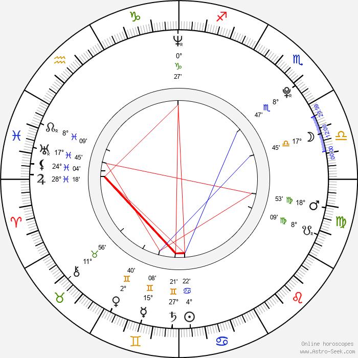 Pope Leo IX - Birth horoscope chart